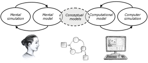 The Epistemic Cycle (Image from: Landriscina, F. (2013). Simulation and Learning. A Model-Centered Approach, p. 197, NY: Springer)